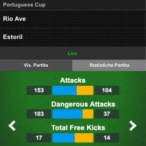 le statistiche di un match su betfair