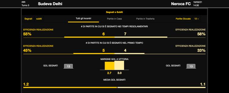 statistiche bwin su un match live